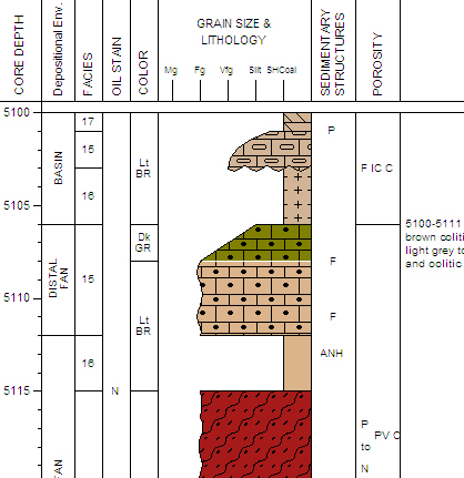 lithology log grain size profile